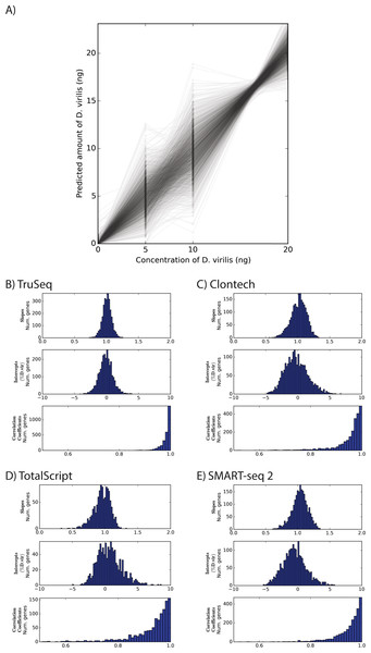Comparison of linearity between different RNA-seq protocols.