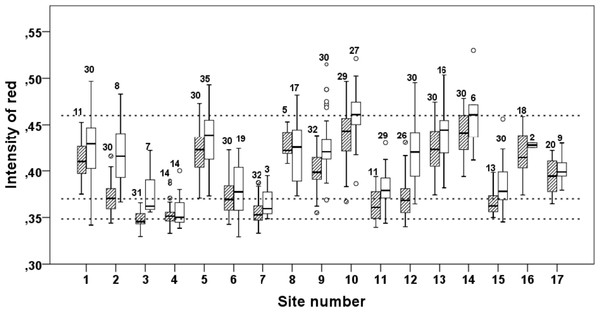 Intensity of red (IR) at the pelvic spines of three-spined sticklebacks from 17 different sites.