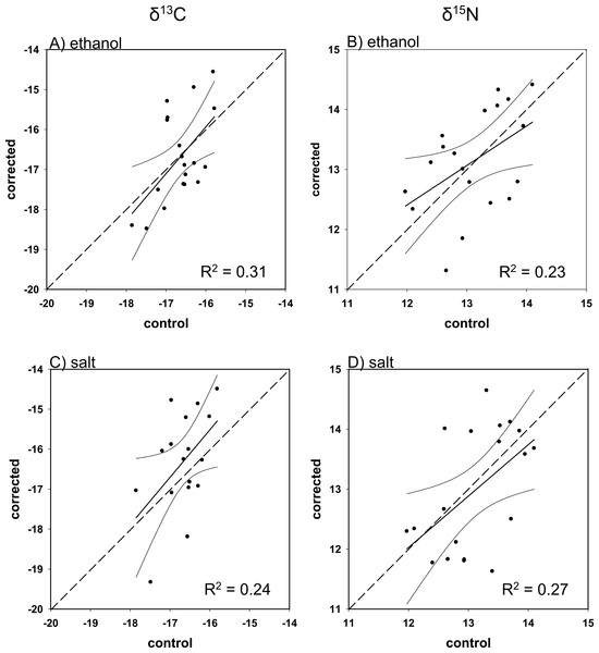 Mass balance corrected values against control values for M. microlepis.