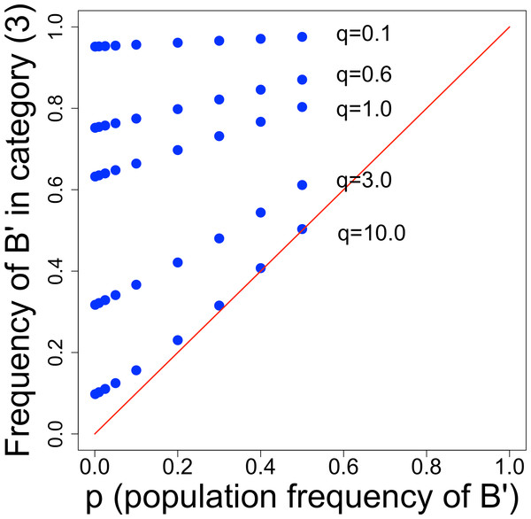 Frequency of B′ cells in droplet category (3), from Table 2.