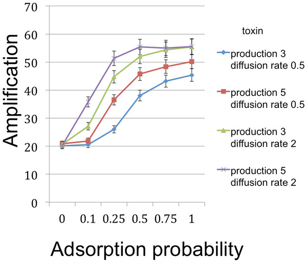 B cell amplification (growth) as a function of toxin adsorption probability for different values of toxin production and toxin diffusion rate.