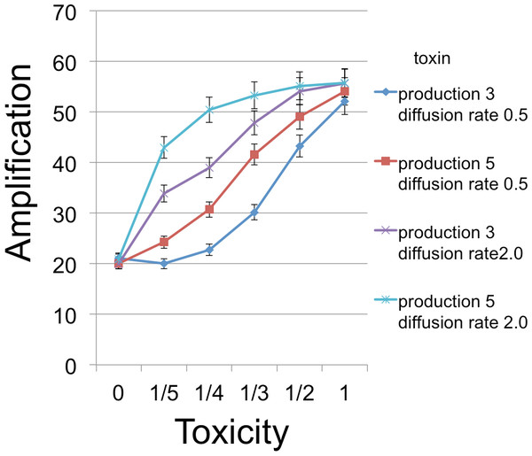 B cell amplification as a function of toxin toxicity for different values of toxin production and toxin diffusion rate.