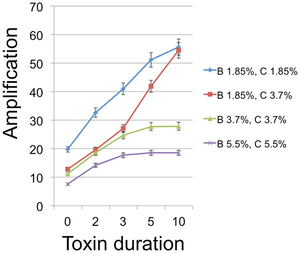 B Cell amplification as a function of toxin duration for different initial cell densities.