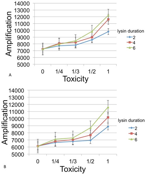 Phage amplification as a function of lysin toxicity and duration.