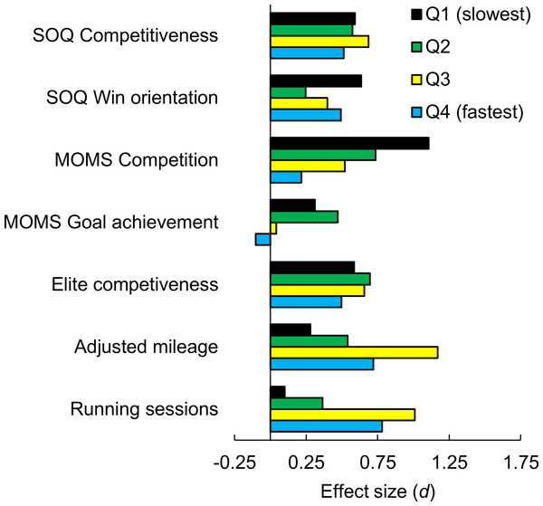 Sex differences, as effect sizes, in competitiveness-related measures and training volume as a function of 5,000 m performance quartile.