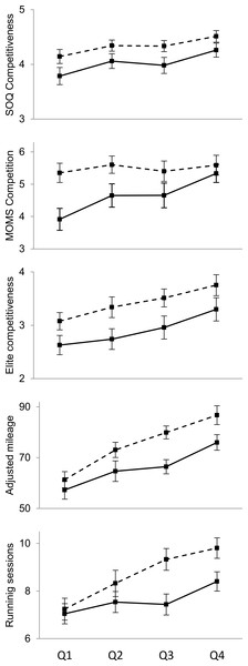 Sex differences in competitiveness and training volume as a function of 5,000 m performance quartile.