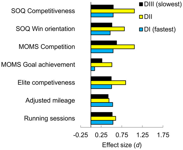 Sex differences, as effect sizes, in competitiveness-related measures and training volume as a function of athletic division.
