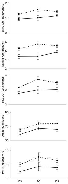 Sex differences in competitiveness and training volume as a function of athletic division.