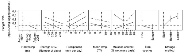 Predicted estimates of DNAbas in logging residues (ng DNA/mg logging residue) in relation to harvesting time, storage time, precipitation, temperature, moisture content, tree species and storage method.