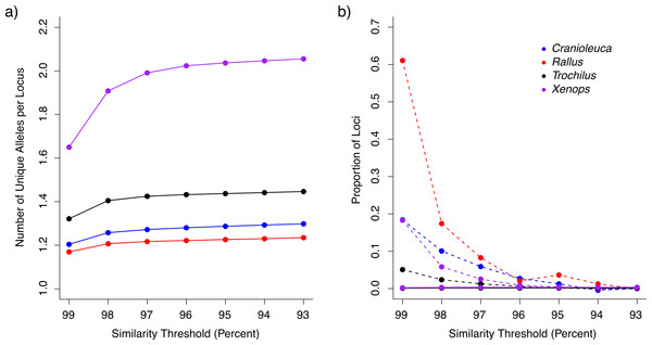 The impact of similarity thresholds on empirical datasets from four bird lineages.