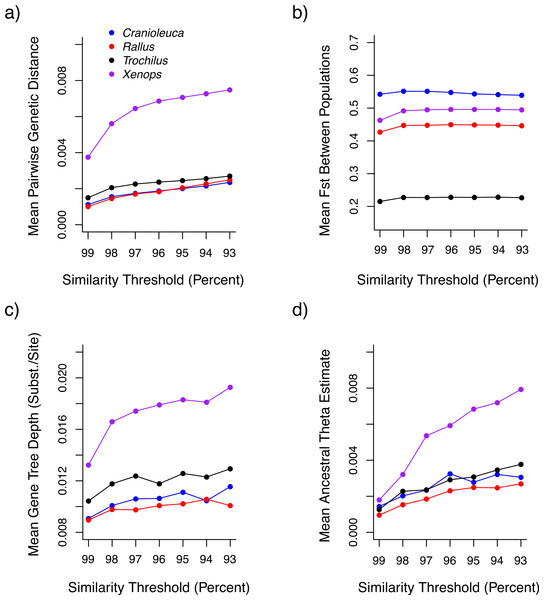The impact of similarity thresholds on population genetic parameter estimates.
