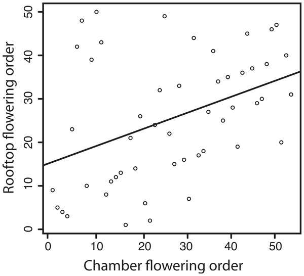Correlation between flowering times of lines grown in our chamber experiment, and the same lines grown for a study by Samis et al. (2012) in an outdoor roof setting.