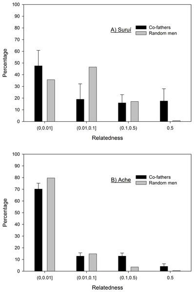 Frequency distribution of the relatedness between co-fathers for the Suruí (A) and Ache (B) with bootstrapped 95% confidence intervals as compared to random pairs of men.