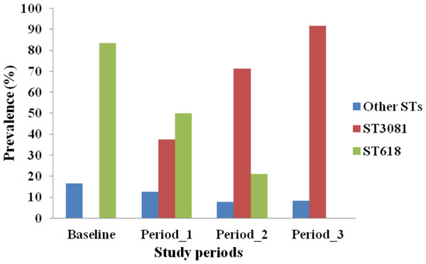 Distribution of Streptococcus pneumoniae 1 genotypes across study periods in The Gambia.