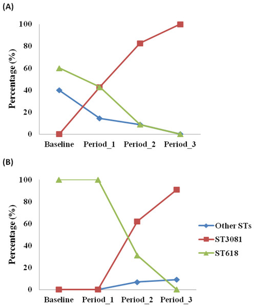 Distribution of Streptococcus pneumoniae 1 genotypes across study periods in (a) control and (b) vaccinated villages in The Gambia.