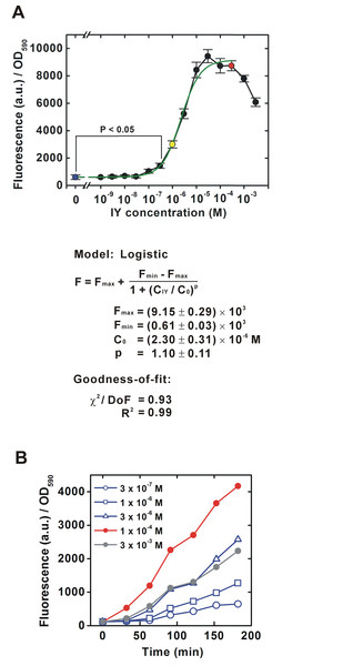 IY dose-dependent change in translational efficiency for a bacterial population.