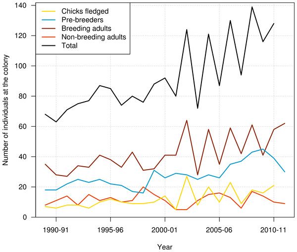 Number of chicks produced, number of pre-breeders, breeding adults, non-breeding adults, and all individuals of northern royal albatross present at the Taiaroa Head colony each year from 1989–90 to 2011–12.