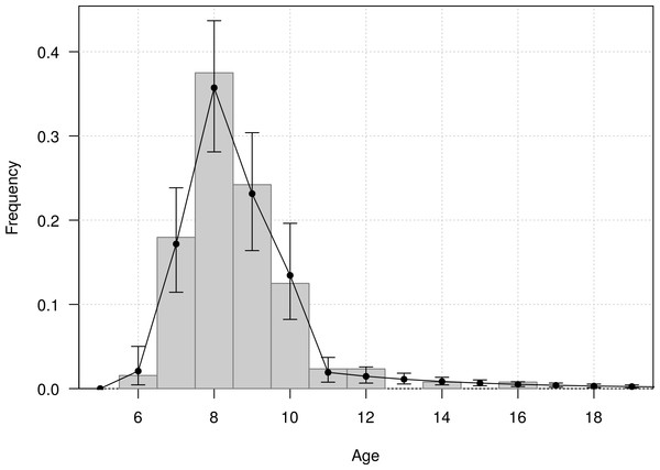 Age distribution of individuals at the age of first reproduction (years since hatching year) for northern royal albatross at the Taiaroa Head colony.