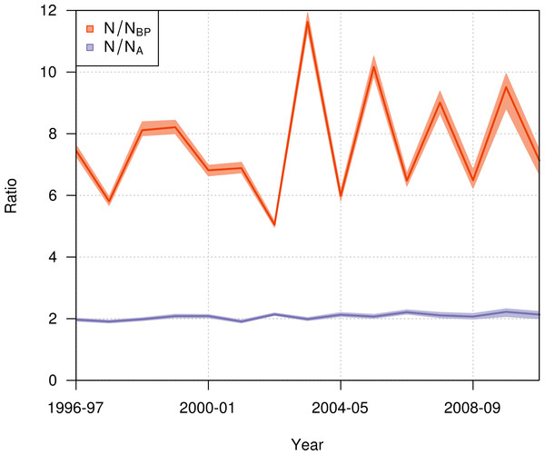 Annual ratio (mean and 95% credible interval) of the total population size to the number of annual breeding pairs (N/NBP; orange) and to the total number of adults (N/NA; purple) of northern royal albatross at Taiaroa Head from 1996–97 to 2010–11.