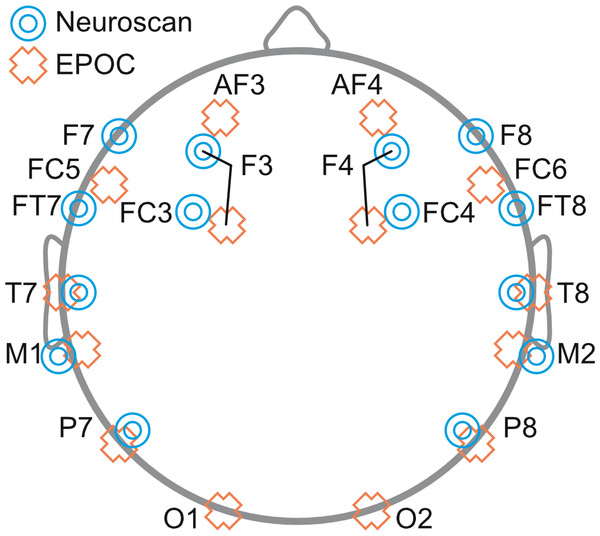 Schematic diagram depicting the placement of EEG electrodes for Neuroscan (blue targets) and EPOC (orange crosses) systems.