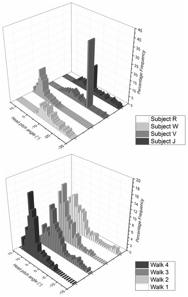 Frequency distribution of head pitch angle from (A) four differenr subjects and (B) the same subject (subject W) performing the task four times, walking down an unmarked corridor.