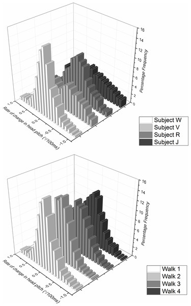 Frequency distribution of rate of change of head pitch angle from (A) four different subjects (same as Fig. 5—denoted by letters) and (B) the same subject (subject W) performing the task four times, walking down an unmarked corridor.