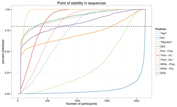 Point of stability for the parameter estimates.