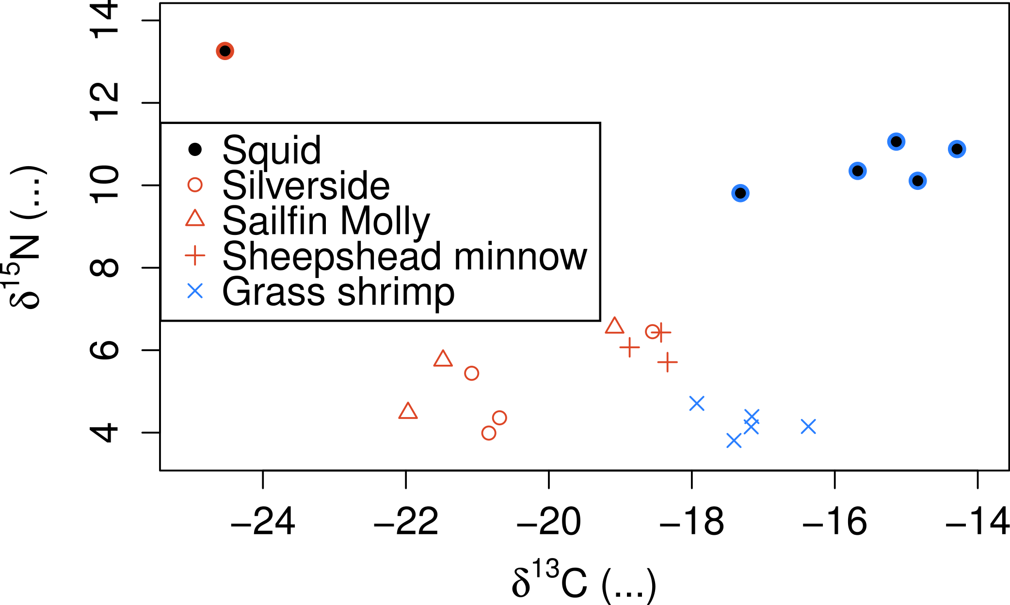 Bayesian estimation of predator t position from fatty acids