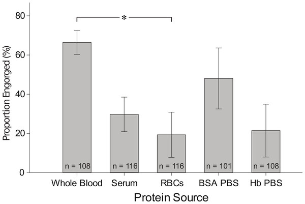 Proportion of fully engorged females fed on whole blood, serum, RBCs, BSA in PBS and Hb in PBS.