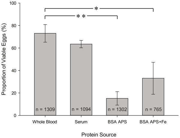 Proportion of viable eggs from females fed on whole blood, serum, BSA APS, and BSA APS + Fe.