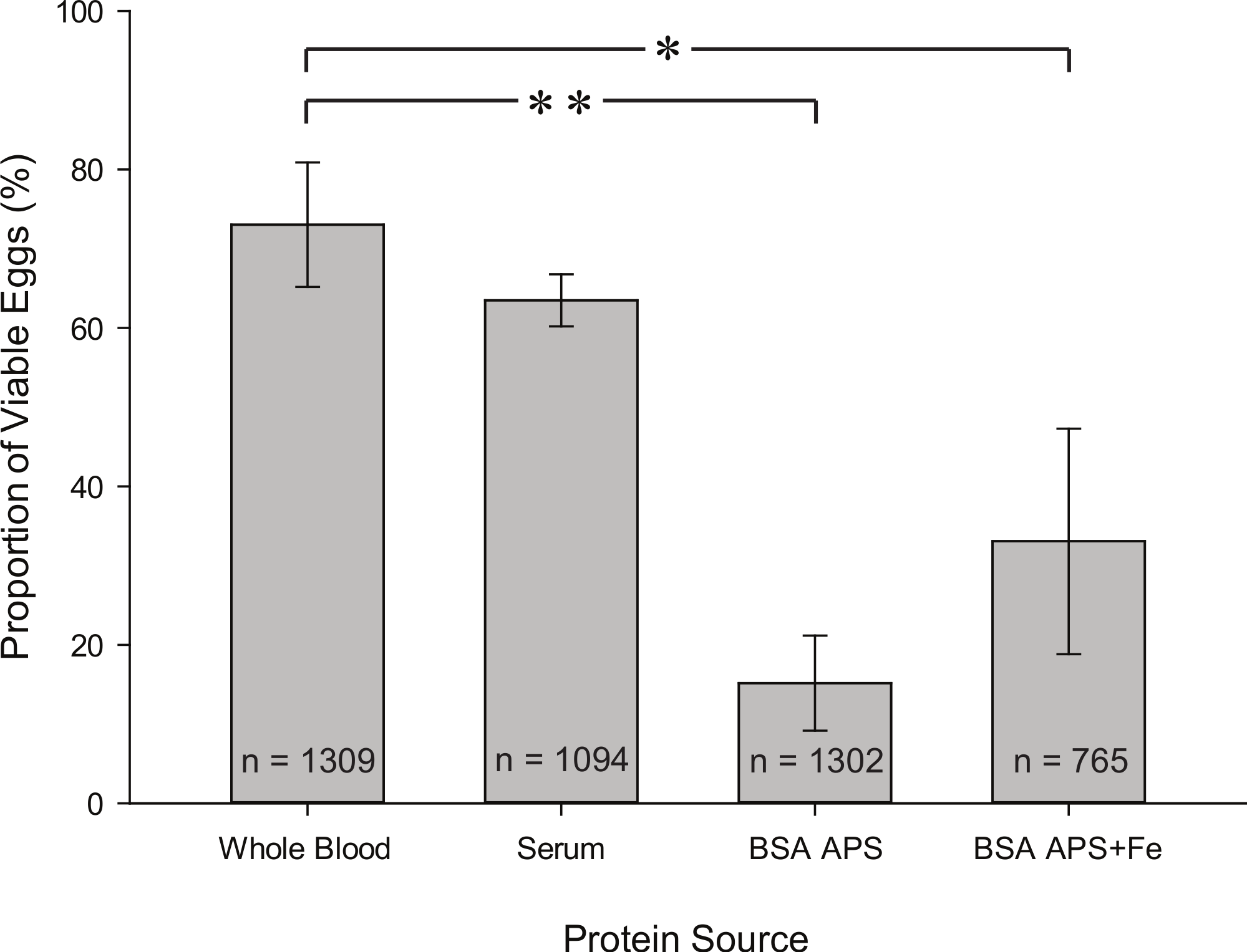 Blood serum and BSA, but neither red blood cells nor