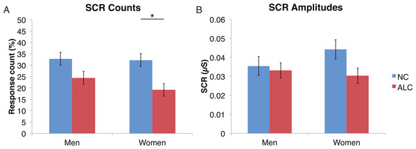For the encoded faces, alcoholic participants had fewer skin conductance responses (SCR) than nonalcoholic participants.