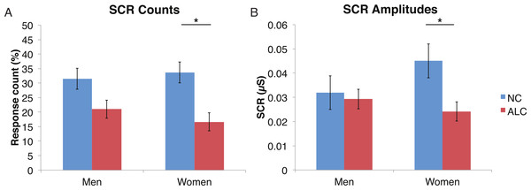 Skin conductance responses (SCR) to distractor cues were reduced for alcoholic participants compared to nonalcoholic controls.