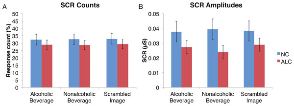Skin conductance responses (SCR) to the distractor cues were not significantly related to the type of distractor for alcoholic participants compared to nonalcoholic controls.