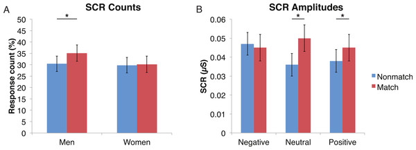 Skin conductance responses (SCR) to probe faces were reduced for alcoholic participants compared to nonalcoholic controls.