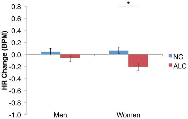 Heart rate (HR) tended to decline more in alcoholics in response to the encoded faces than in nonalcoholics.