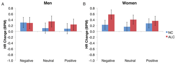 The increase in heart rate (HR) to distractor cues depended upon the group and the emotion of the preceding face.