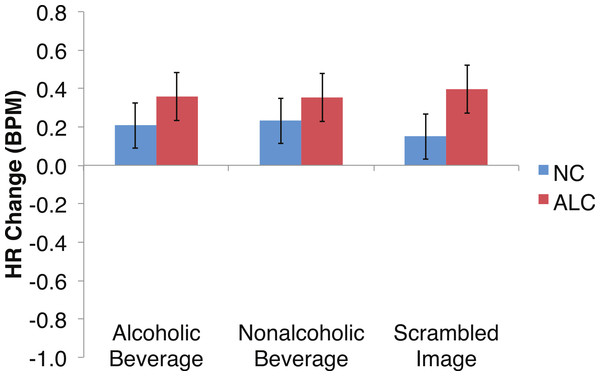 Heart Rate (HR) responses to the distractor cues were not significantly related to the type of distractor for alcoholic participants compared to nonalcoholic controls.