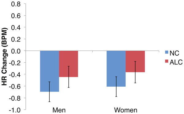 Heart rate (HR) significantly declined but was not significantly related to the group, the type of distractor, or the emotion of the face presented for the probe.