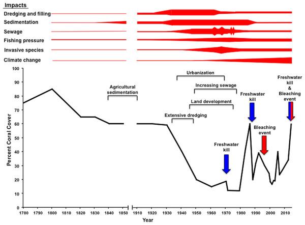 Reef response to major impacts during Western Era.