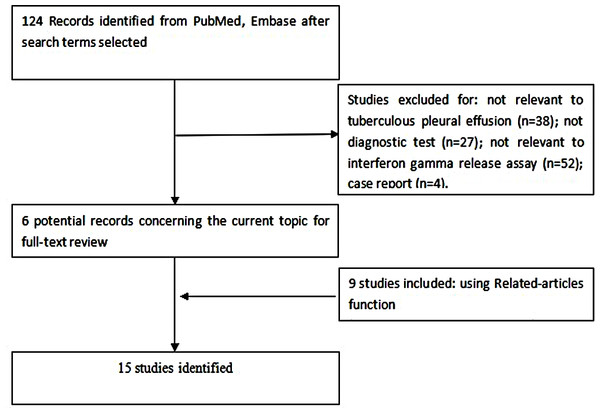 Flow diagram of included and excluded studies.