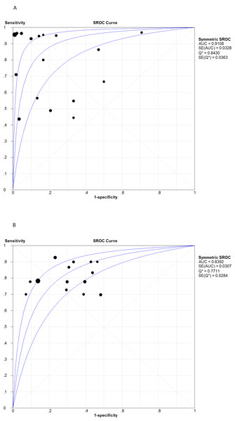 Summary receiver operating characteristic (SROC) curves for T-cell interferon-gamma assays in pleural fluid (A) and peripheral blood (B).