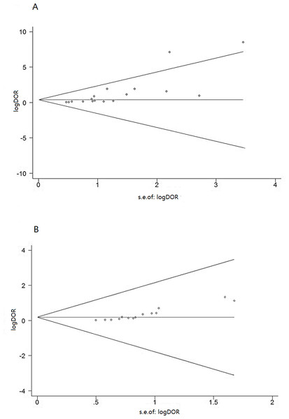 Funnel graph for assessing risk of publication bias in studies of T-cell interferon-gamma release assays in pleural fluid (A) and peripheral blood (B).