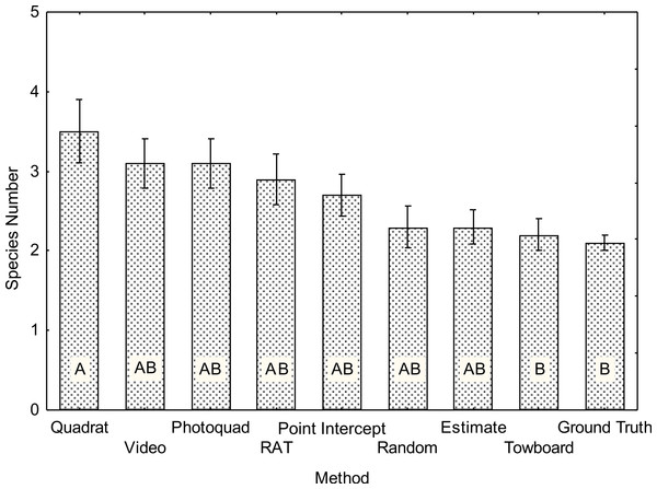 Average species count for each of the benthic survey methods (N = 10).