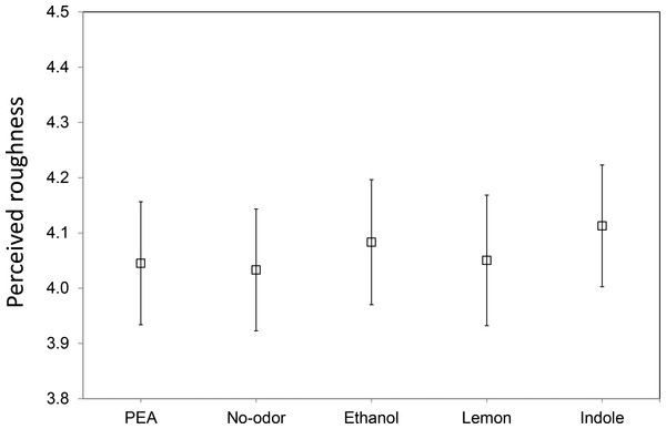 Overall mean perceived roughness in the different synchronized chemosensory presentation conditions.