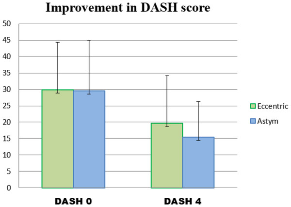 Mean and standard deviations of the DASH scores of the Eccentric and Astym Groups at Baseline (DASH 0) and at the closure of the 4 week randomized phase of the study (DASH 4).