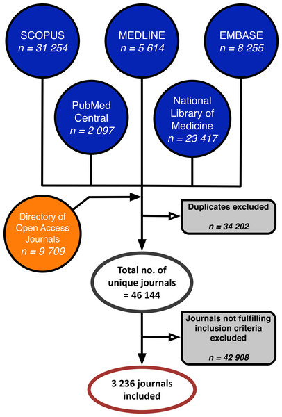 The inclusion process of biomedical open access journals.