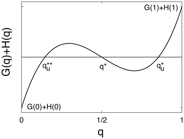 Function G(q) + H(q) on a schematic figure with singular points ${x}_{u}^{\ast \ast }$xu∗∗, xu and ${x}_{u}^{\ast }$xu∗, when (Eq. (28)) are valid.
