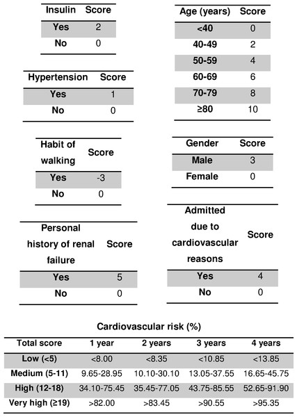 Four-year risk score for predicting cardiovascular disease in type 2 diabetic inpatients.
