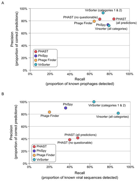 Accuracy of viral sequence predictions of VirSorter, PHAST, Phage_finder and PhiSpy on (A) complete microbial genomes, and (B) draft genomes from simulated SAGs including a microbial and viral genome.